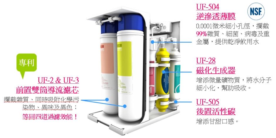 大山淨水賀眾牌磁礦淨水器 UR-5501JW-1