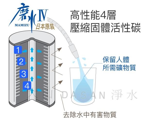 磨水4-濾芯解說圖a